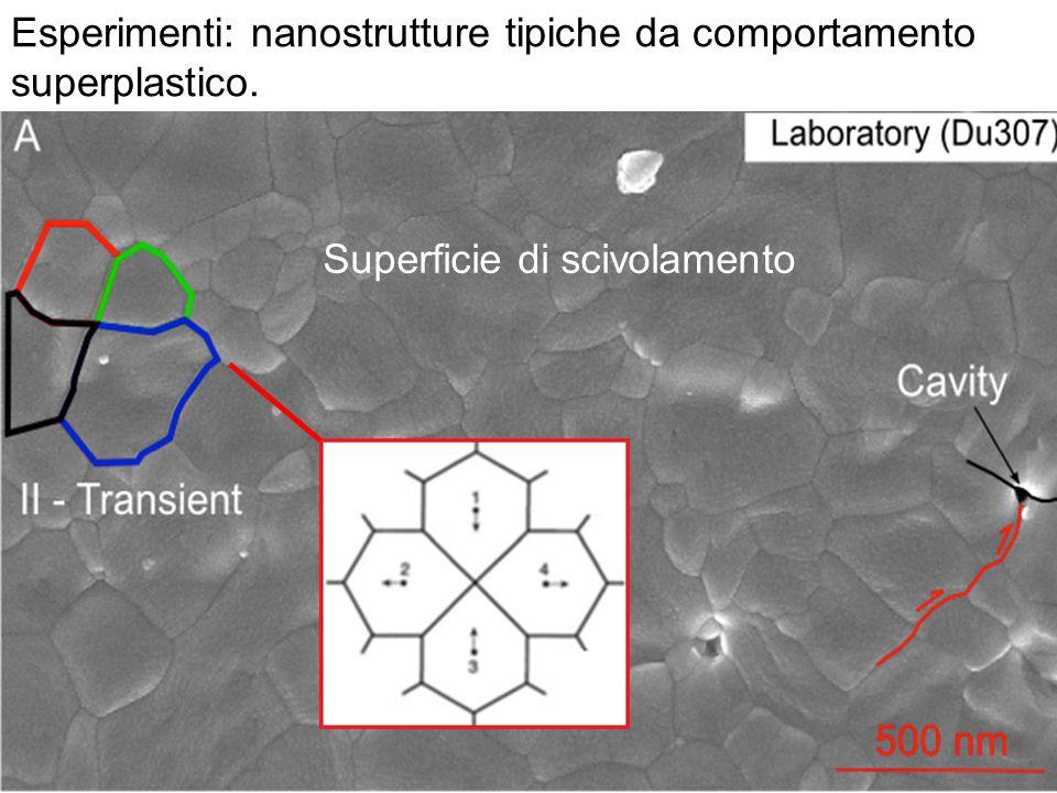 Superficie di scivolamento Esperimenti: nanostrutture tipiche da comportamento superplastico.