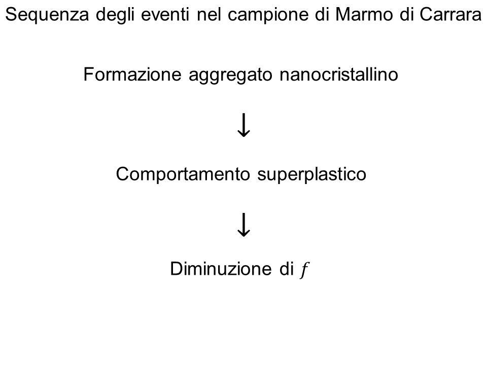 Formazione aggregato nanocristallino Comportamento superplastico Sequenza degli eventi nel campione di Marmo di Carrara