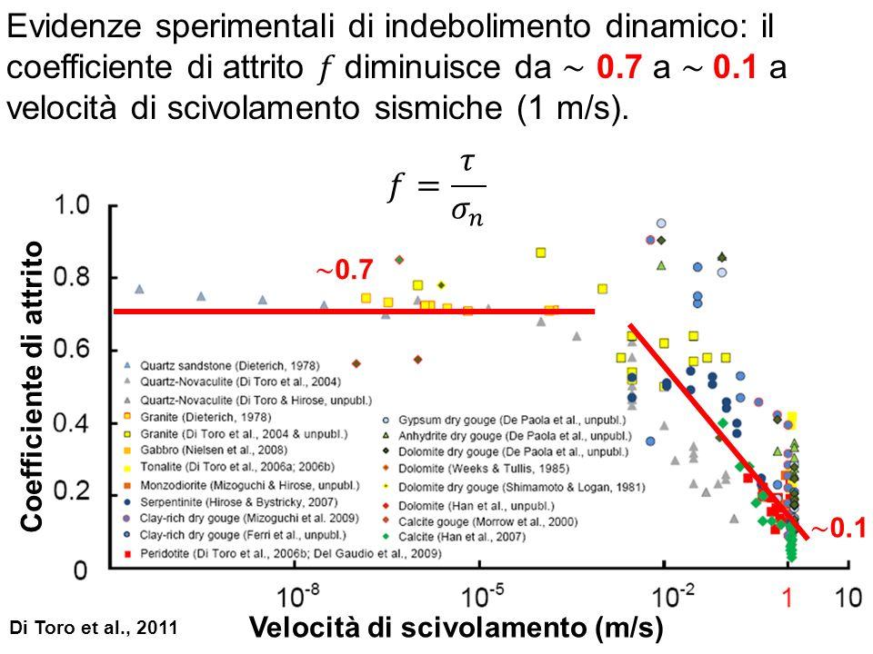 Di Toro et al., 2011 Coefficiente di attrito Velocità di scivolamento (m/s)