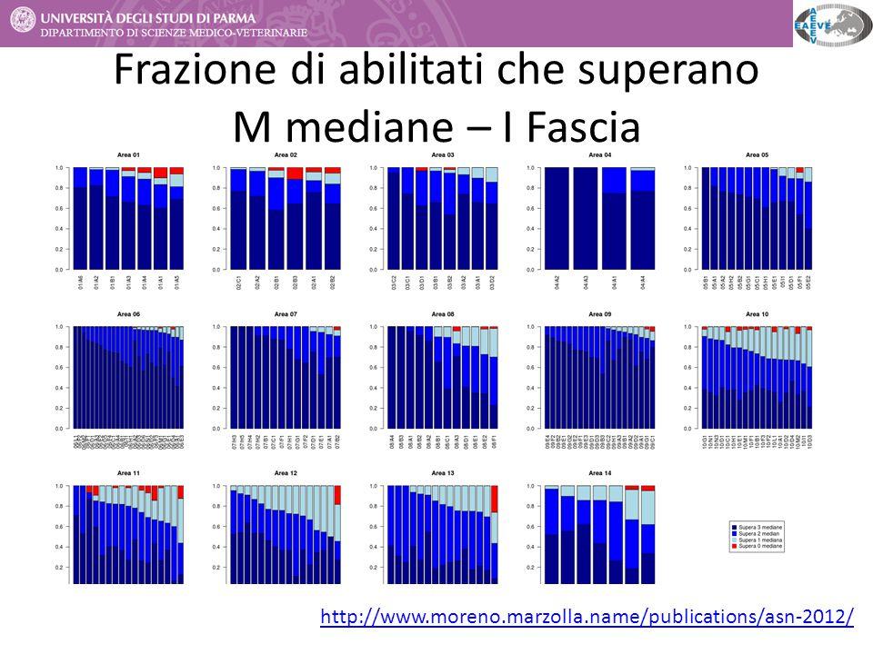 Frazione di abilitati che superano M mediane – I Fascia http://www.moreno.marzolla.name/publications/asn-2012/