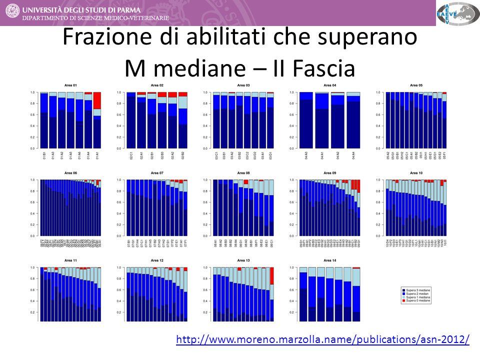 Frazione di abilitati che superano M mediane – II Fascia http://www.moreno.marzolla.name/publications/asn-2012/