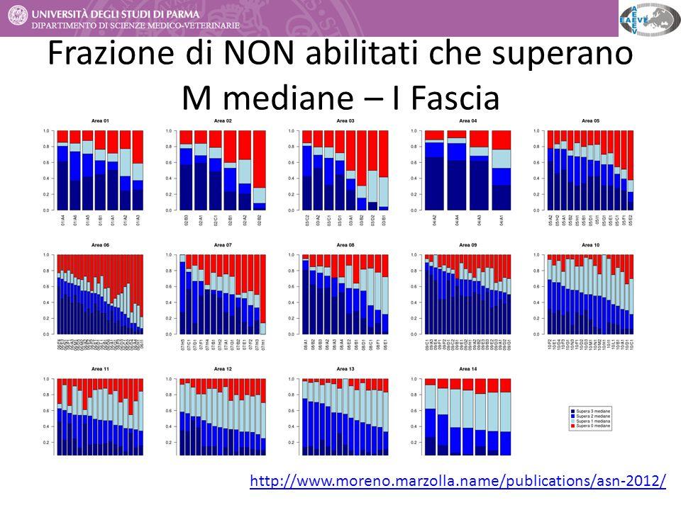 Frazione di NON abilitati che superano M mediane – I Fascia http://www.moreno.marzolla.name/publications/asn-2012/