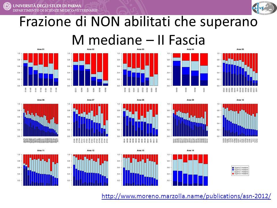 Frazione di NON abilitati che superano M mediane – II Fascia http://www.moreno.marzolla.name/publications/asn-2012/