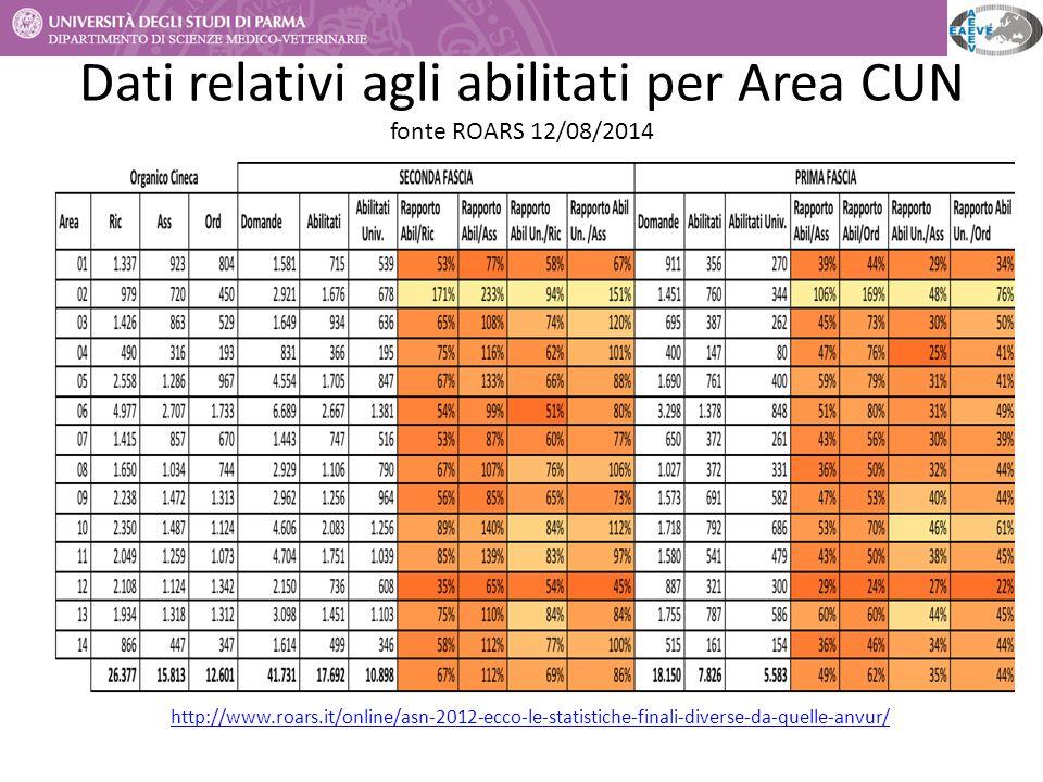 Dati relativi agli abilitati per Area CUN fonte ROARS 12/08/2014 http://www.roars.it/online/asn-2012-ecco-le-statistiche-finali-diverse-da-quelle-anvu