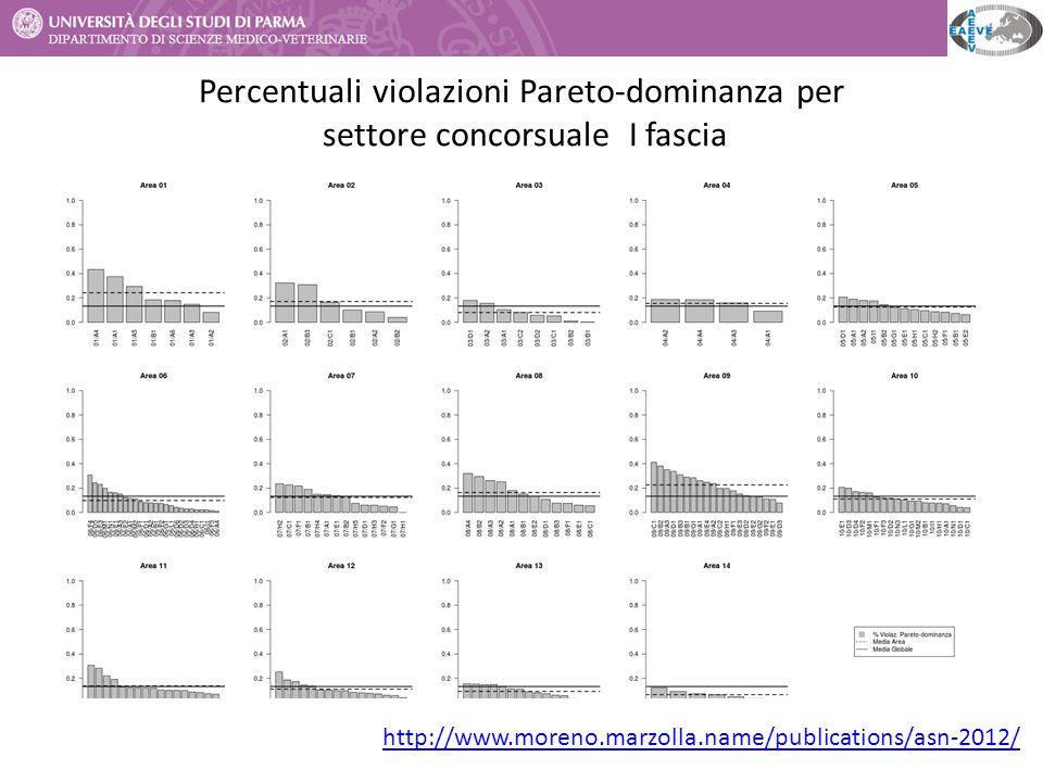 Percentuali violazioni Pareto-dominanza per settore concorsuale I fascia http://www.moreno.marzolla.name/publications/asn-2012/