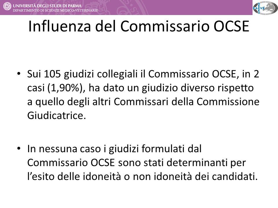 Influenza del Commissario OCSE Sui 105 giudizi collegiali il Commissario OCSE, in 2 casi (1,90%), ha dato un giudizio diverso rispetto a quello degli