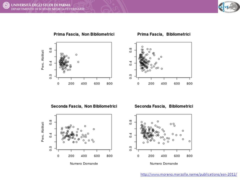 Frazione di candidati che superano M mediane – I Fascia http://www.moreno.marzolla.name/publications/asn-2012/