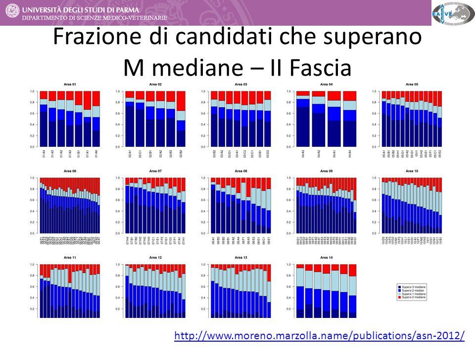 Frazione di candidati che superano M mediane – II Fascia http://www.moreno.marzolla.name/publications/asn-2012/