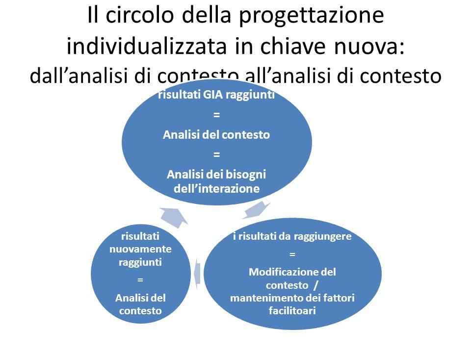 Il circolo della progettazione individualizzata in chiave nuova: dall'analisi di contesto all'analisi di contesto risultati GIA raggiunti = Analisi del contesto = Analisi dei bisogni dell'interazione i risultati da raggiungere = Modificazione del contesto / mantenimento dei fattori facilitoari risultati nuovamente raggiunti = Analisi del contesto