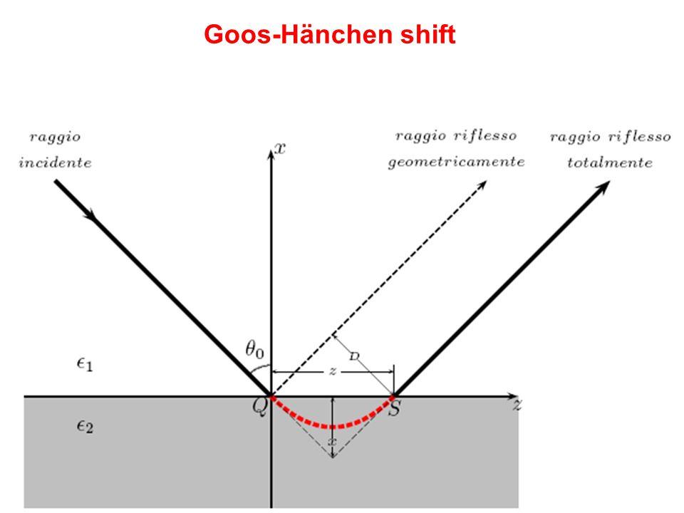 LM Fisica A.A.2013/14Fisica dei Dispositivi a Stato Solido - F. De Matteis32 Goos-Hänchen shift