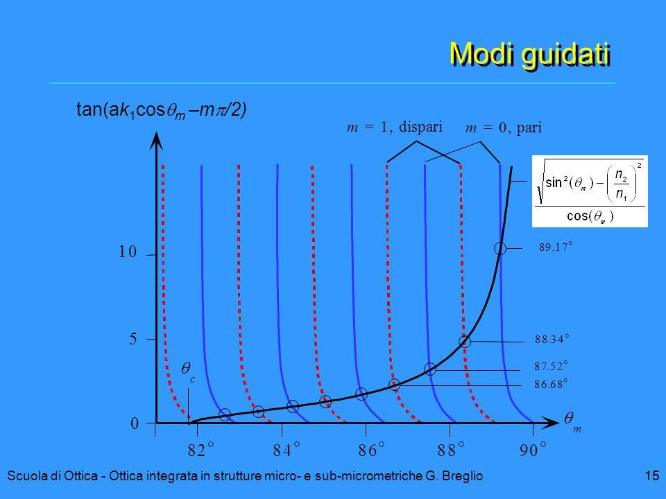 15Scuola di Ottica - Ottica integrata in strutture micro- e sub-micrometriche G. Breglio15 Modi guidati 10 5 0 82  84  86  88  90   m m = 0, par