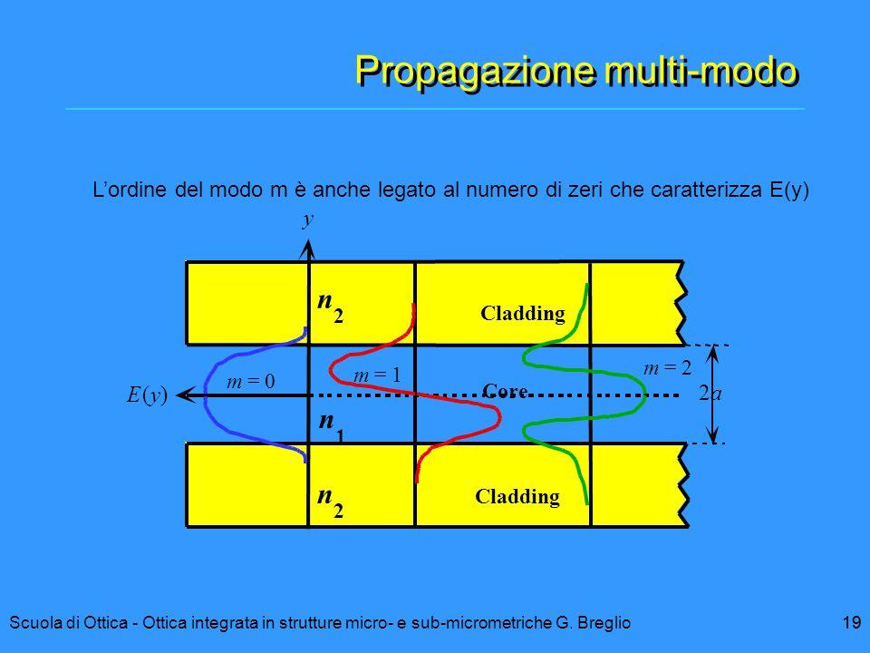19Scuola di Ottica - Ottica integrata in strutture micro- e sub-micrometriche G. Breglio19 Propagazione multi-modo y E(y) m = 0 m = 1 m = 2 Cladding C