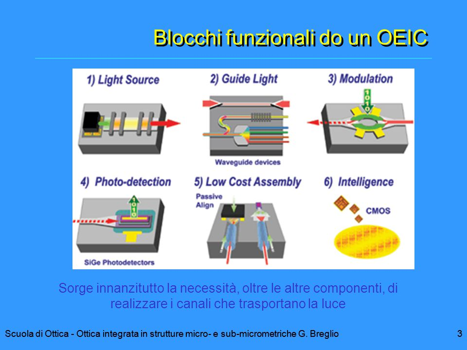 3Scuola di Ottica - Ottica integrata in strutture micro- e sub-micrometriche G. Breglio Blocchi funzionali do un OEIC 3Scuola di Ottica - Ottica integ