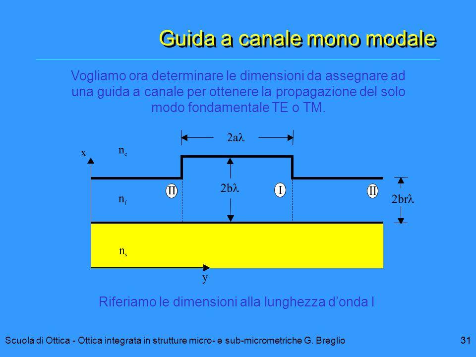 31Scuola di Ottica - Ottica integrata in strutture micro- e sub-micrometriche G. Breglio31 Guida a canale mono modale Vogliamo ora determinare le dime