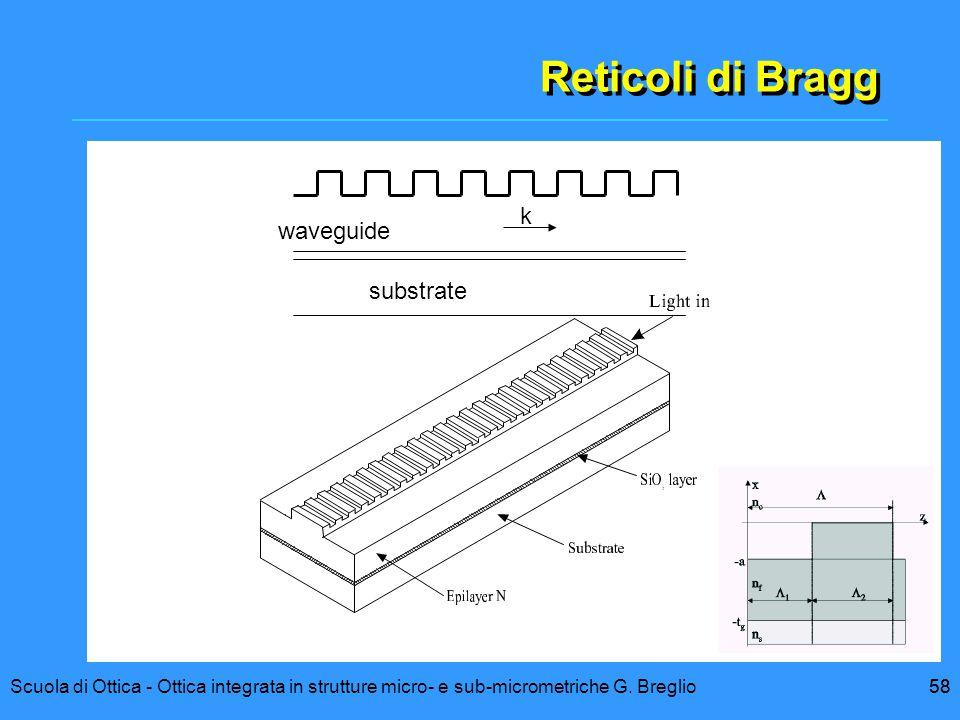 58Scuola di Ottica - Ottica integrata in strutture micro- e sub-micrometriche G. Breglio58 Reticoli di Bragg k waveguide substrate