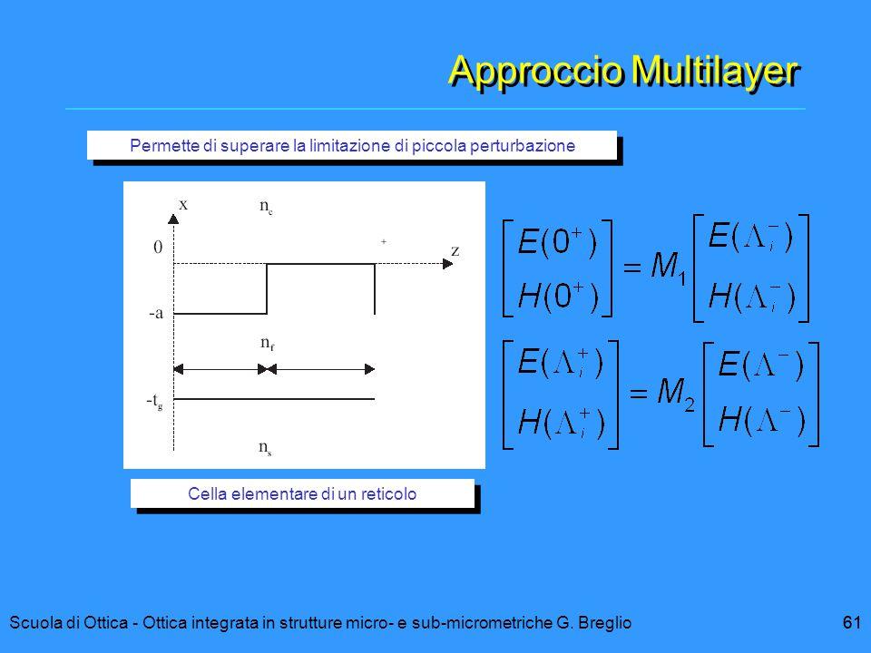 61Scuola di Ottica - Ottica integrata in strutture micro- e sub-micrometriche G. Breglio61 Approccio Multilayer Cella elementare di un reticolo Permet