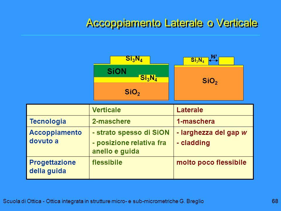 68Scuola di Ottica - Ottica integrata in strutture micro- e sub-micrometriche G. Breglio68 SiON Si 3 N 4 SiO 2 VerticaleLaterale Tecnologia2-maschere1