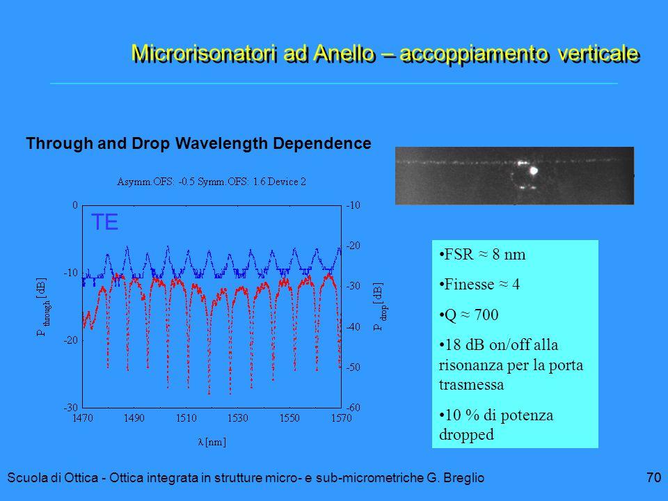 70Scuola di Ottica - Ottica integrata in strutture micro- e sub-micrometriche G. Breglio70 FSR ≈ 8 nm Finesse ≈ 4 Q ≈ 700 18 dB on/off alla risonanza