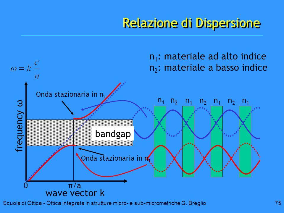 75Scuola di Ottica - Ottica integrata in strutture micro- e sub-micrometriche G. Breglio n1n1 n2n2 n1n1 n1n1 n1n1 n2n2 n2n2 Relazione di Dispersione n