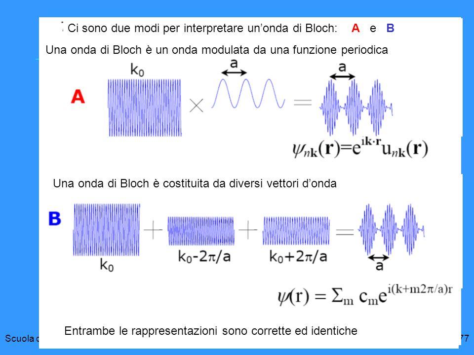 77Scuola di Ottica - Ottica integrata in strutture micro- e sub-micrometriche G. Breglio Una onda di Bloch è un onda modulata da una funzione periodic