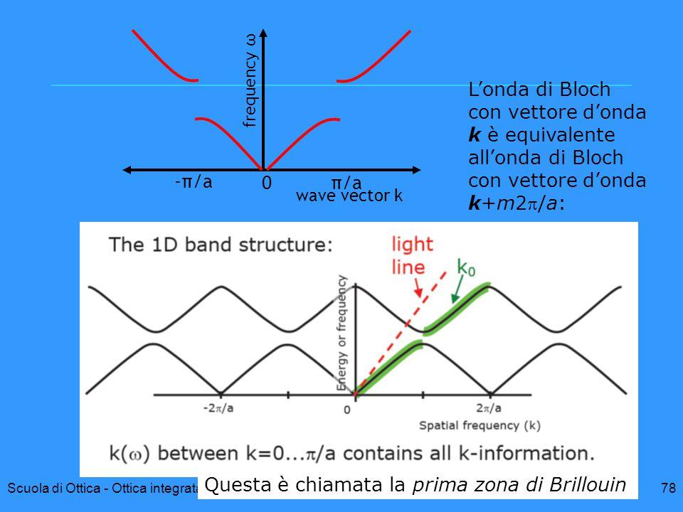 78Scuola di Ottica - Ottica integrata in strutture micro- e sub-micrometriche G. Breglio frequency ω wave vector k 0π/a -π/a L'onda di Bloch con vetto