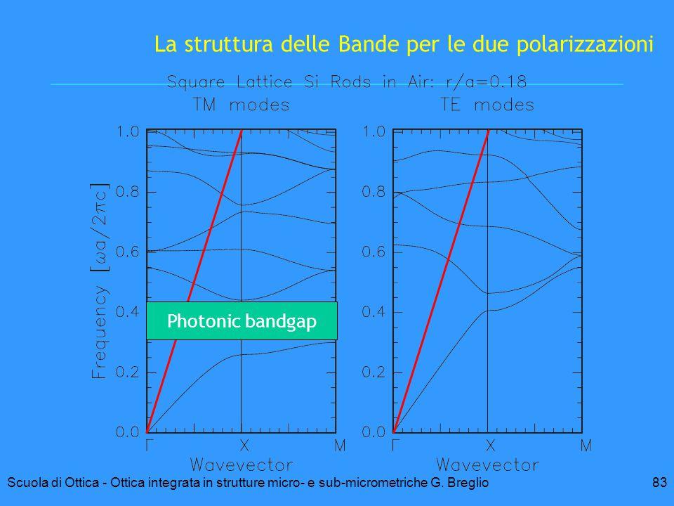 83Scuola di Ottica - Ottica integrata in strutture micro- e sub-micrometriche G. Breglio La struttura delle Bande per le due polarizzazioni Photonic b