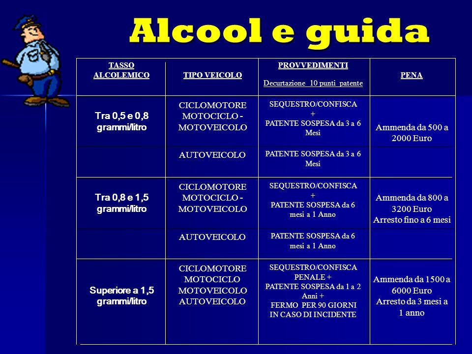 Alcool e guida TASSO ALCOLEMICOTIPO VEICOLO PROVVEDIMENTI Decurtazione 10 punti patente PENA Tra 0,5 e 0,8 grammi/litro CICLOMOTORE MOTOCICLO - MOTOVEICOLO SEQUESTRO/CONFISCA + PATENTE SOSPESA da 3 a 6 Mesi Ammenda da 500 a 2000 Euro AUTOVEICOLO PATENTE SOSPESA da 3 a 6 Mesi Tra 0,8 e 1,5 grammi/litro CICLOMOTORE MOTOCICLO - MOTOVEICOLO SEQUESTRO/CONFISCA + PATENTE SOSPESA da 6 mesi a 1 Anno Ammenda da 800 a 3200 Euro Arresto fino a 6 mesi AUTOVEICOLO PATENTE SOSPESA da 6 mesi a 1 Anno Superiore a 1,5 grammi/litro CICLOMOTORE MOTOCICLO MOTOVEICOLO AUTOVEICOLO SEQUESTRO/CONFISCA PENALE + PATENTE SOSPESA da 1 a 2 Anni + FERMO PER 90 GIORNI IN CASO DI INCIDENTE Ammenda da 1500 a 6000 Euro Arresto da 3 mesi a 1 anno