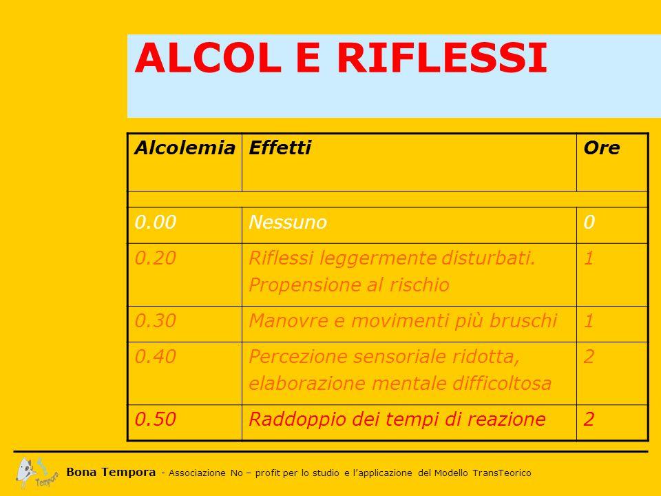 Bona Tempora - Associazione No – profit per lo studio e l'applicazione del Modello TransTeorico ALCOL E RIFLESSI AlcolemiaEffettiOre 0.00Nessuno0 0.20Riflessi leggermente disturbati.
