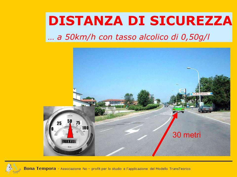 Bona Tempora - Associazione No – profit per lo studio e l'applicazione del Modello TransTeorico DISTANZA DI SICUREZZA … a 50km/h con tasso alcolico di 0,50g/l 30 metri