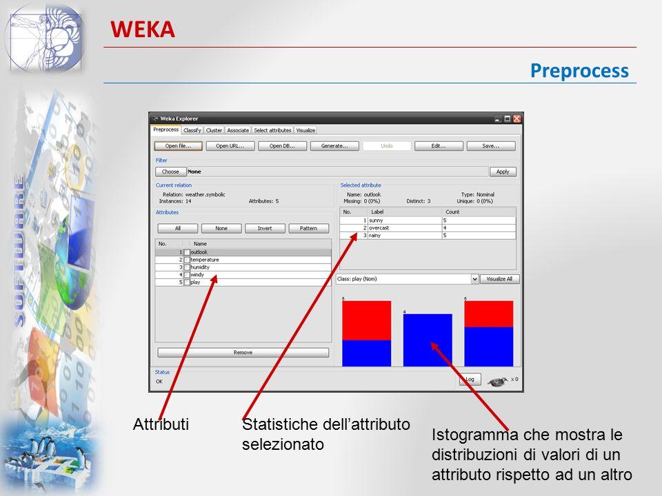 Preprocess WEKA AttributiStatistiche dell'attributo selezionato Istogramma che mostra le distribuzioni di valori di un attributo rispetto ad un altro