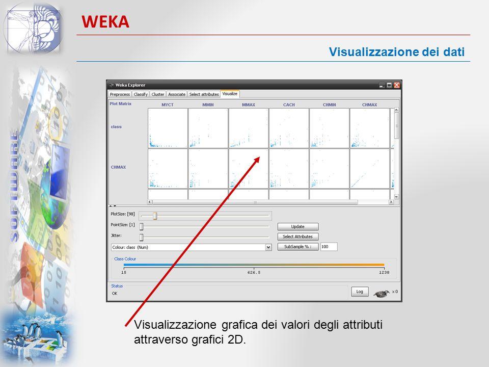 WEKA Visualizzazione dei dati Visualizzazione grafica dei valori degli attributi attraverso grafici 2D.