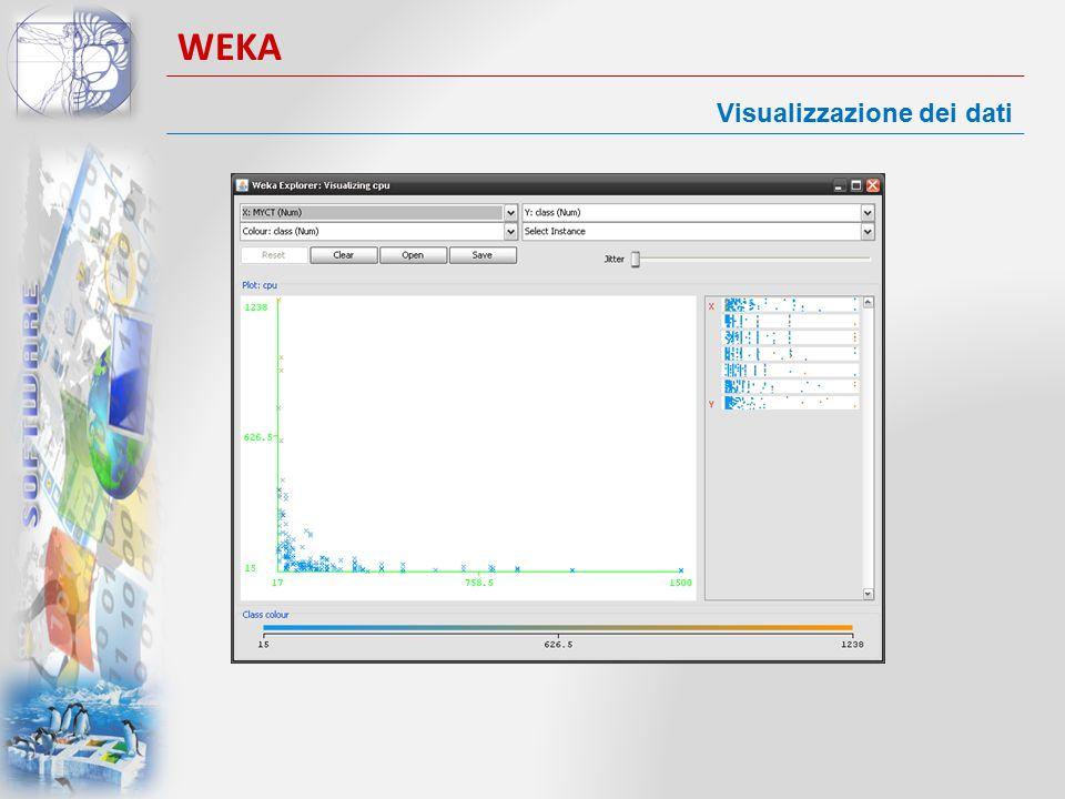 WEKA Visualizzazione dei dati