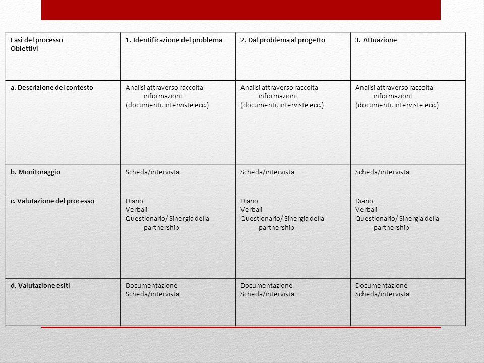 Fasi del processo Obiettivi 1. Identificazione del problema2.