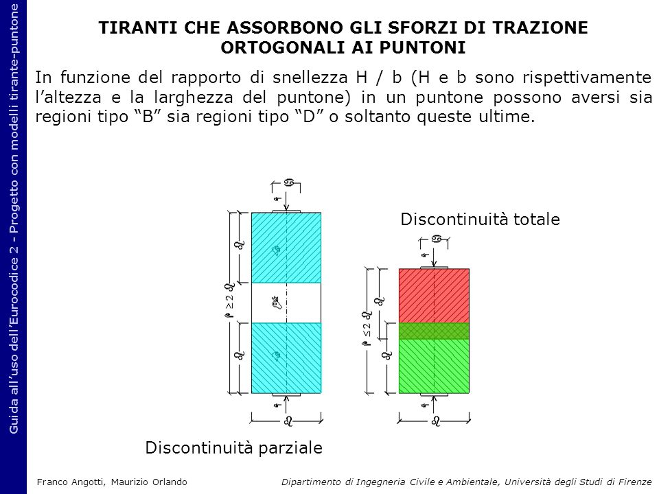 TIRANTI CHE ASSORBONO GLI SFORZI DI TRAZIONE ORTOGONALI AI PUNTONI In funzione del rapporto di snellezza H / b (H e b sono rispettivamente l'altezza e la larghezza del puntone) in un puntone possono aversi sia regioni tipo B sia regioni tipo D o soltanto queste ultime.