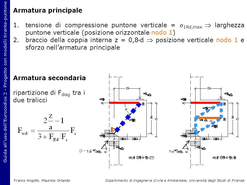 Armatura principale 1.tensione di compressione puntone verticale =  1Rd,max  larghezza puntone verticale (posizione orizzontale nodo 1) 2.braccio de