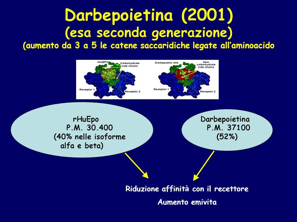 Darbepoietina (2001) (esa seconda generazione) (aumento da 3 a 5 le catene saccaridiche legate all'aminoacido rHuEpo P.M. 30.400 (40% nelle isoforme a
