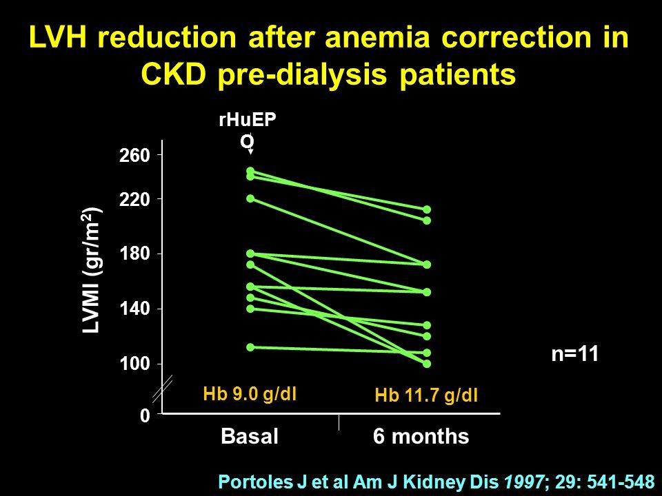 LVH reduction after anemia correction in CKD pre-dialysis patients Portoles J et al Am J Kidney Dis 1997; 29: 541-548 6 monthsBasal 0 100 140 180 220