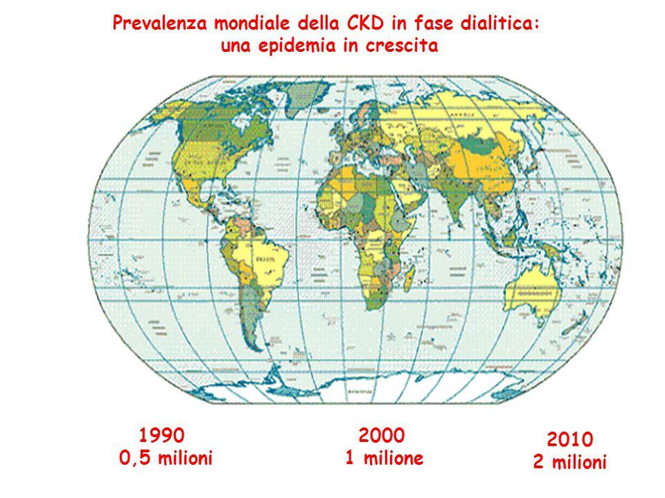 Prevalenza mondiale della CKD in fase dialitica: una epidemia in crescita 1990 0,5 milioni 2000 1 milione 2010 2 milioni