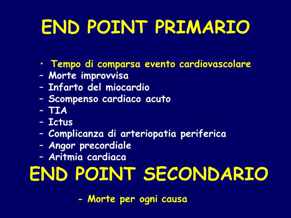 END POINT PRIMARIO Tempo di comparsa evento cardiovascolare –Morte improvvisa –Infarto del miocardio –Scompenso cardiaco acuto –TIA –Ictus –Complicanz