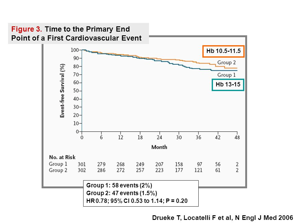 Figure 3. Time to the Primary End Point of a First Cardiovascular Event Drueke T, Locatelli F et al, N Engl J Med 2006 Hb 13-15 Hb 10.5-11.5 Group 1: