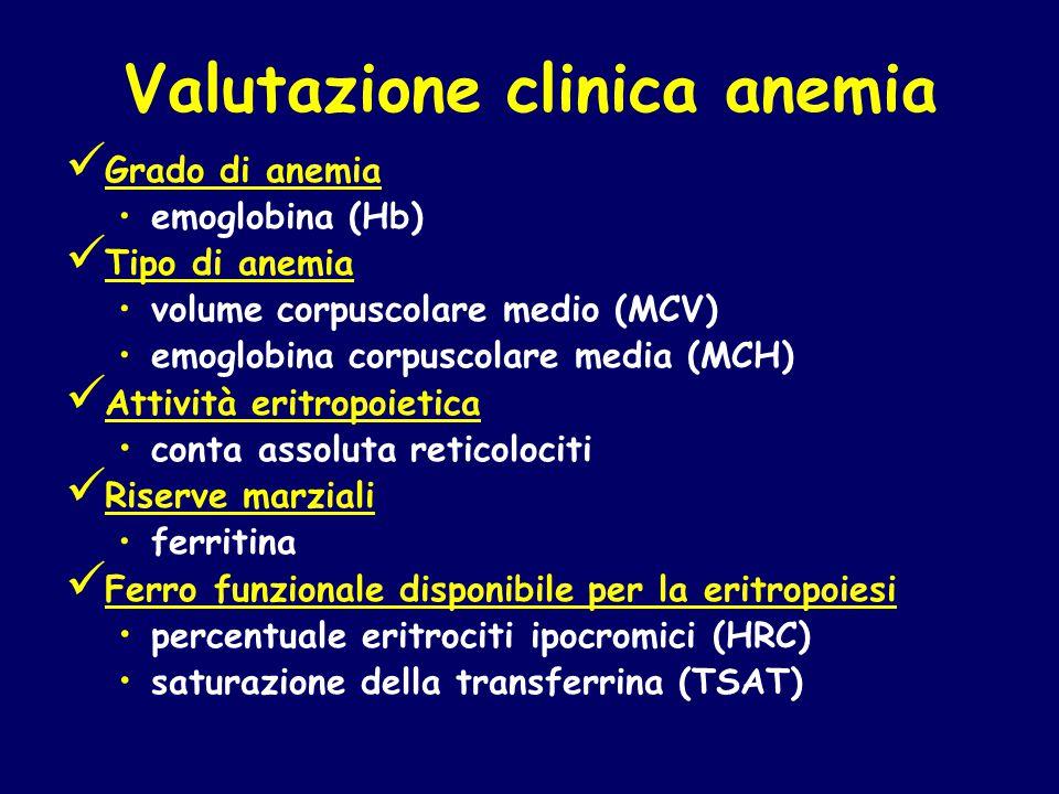 Valutazione clinica anemia Grado di anemia emoglobina (Hb) Tipo di anemia volume corpuscolare medio (MCV) emoglobina corpuscolare media (MCH) Attività