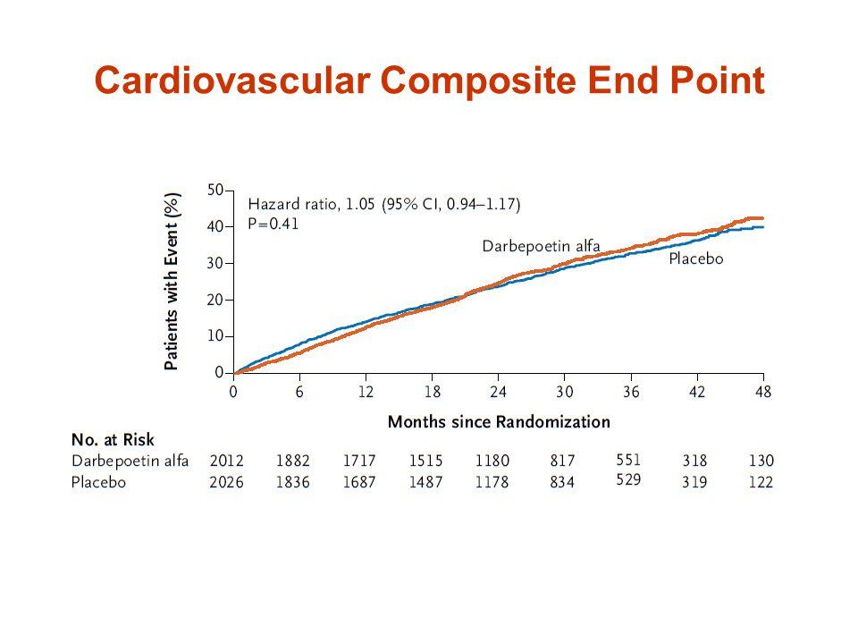 Cardiovascular Composite End Point