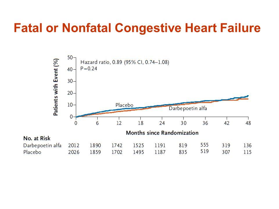 Fatal or Nonfatal Congestive Heart Failure