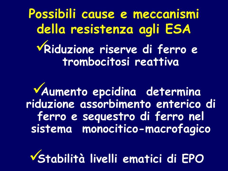 Possibili cause e meccanismi della resistenza agli ESA Riduzione riserve di ferro e trombocitosi reattiva Aumento epcidina determina riduzione assorbi