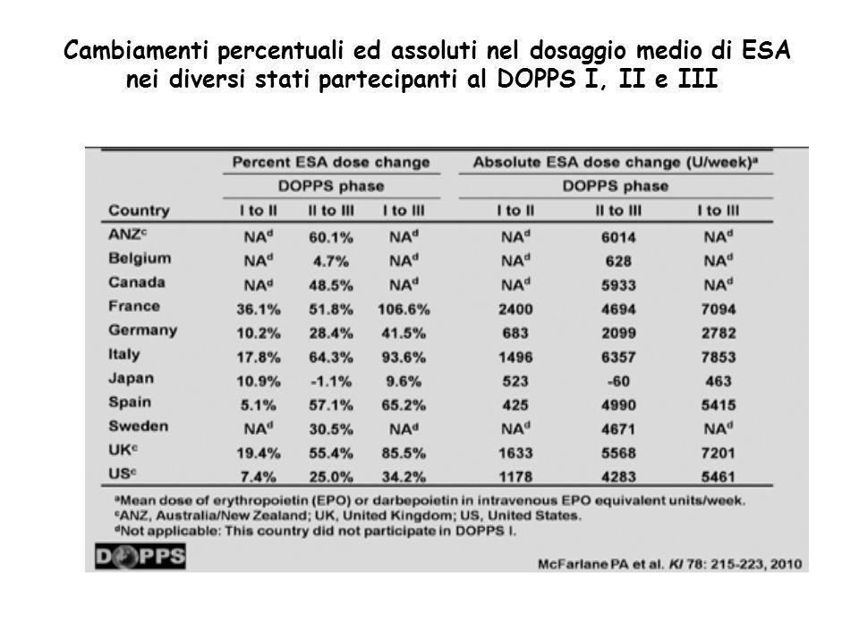 Cambiamenti percentuali ed assoluti nel dosaggio medio di ESA nei diversi stati partecipanti al DOPPS I, II e III