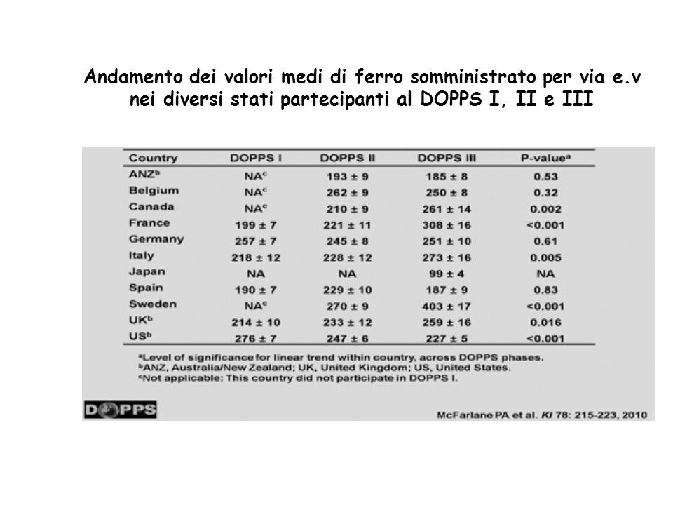 Andamento dei valori medi di ferro somministrato per via e.v nei diversi stati partecipanti al DOPPS I, II e III