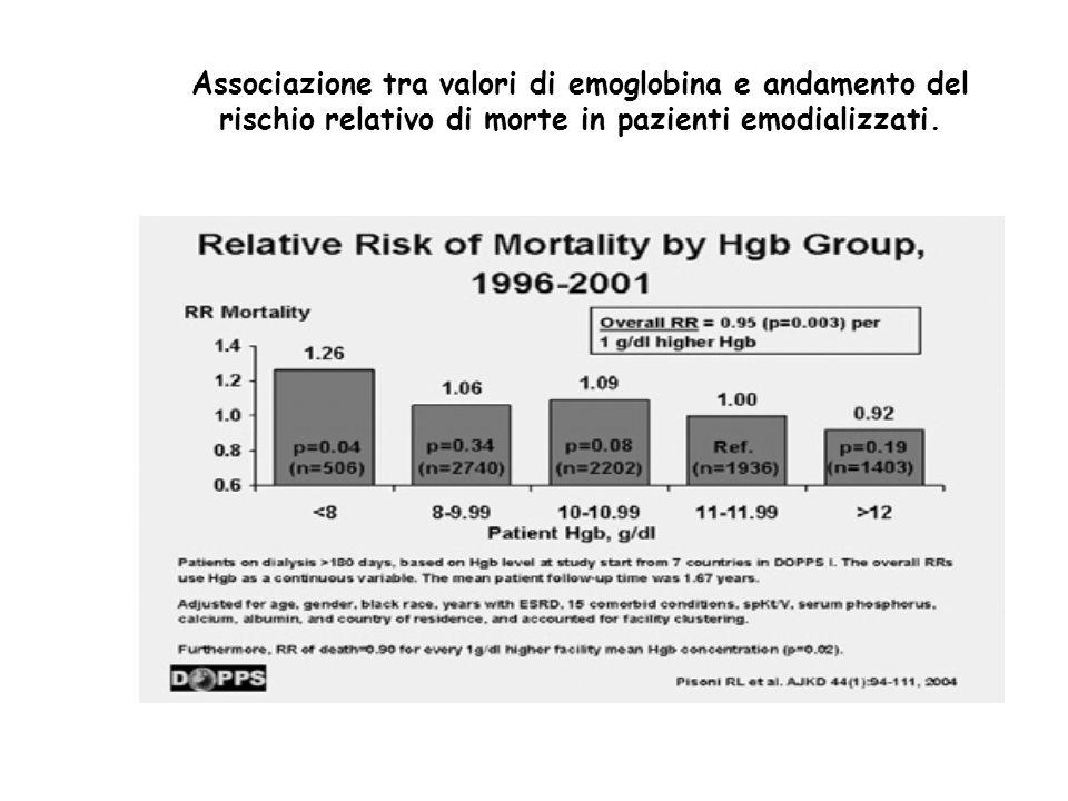 Associazione tra valori di emoglobina e andamento del rischio relativo di morte in pazienti emodializzati.