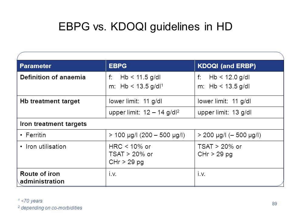 89 EBPG vs. KDOQI guidelines in HD ParameterEBPGKDOQI (and ERBP) Definition of anaemiaf: Hb < 11.5 g/dl m: Hb < 13.5 g/dl 1 f: Hb < 12.0 g/dl m: Hb <