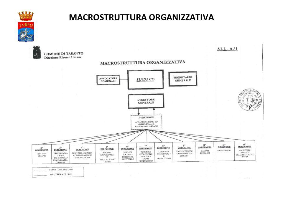 MACROSTRUTTURA ORGANIZZATIVA