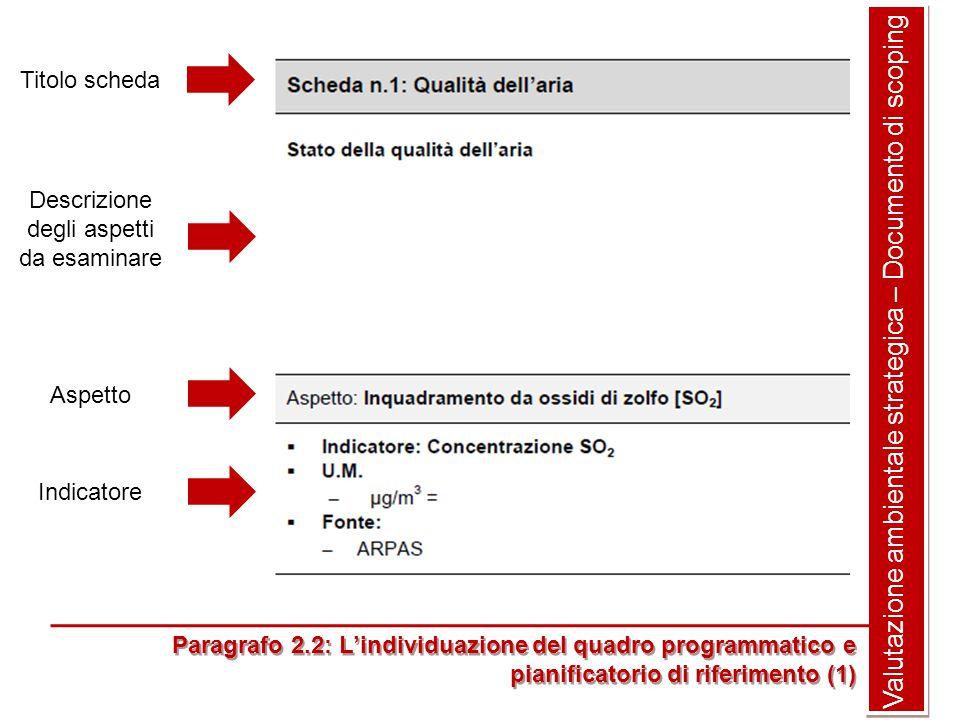 Valutazione ambientale strategica – Documento di scoping Paragrafo 2.2: L'individuazione del quadro programmatico e pianificatorio di riferimento (1) Paragrafo 2.2: L'individuazione del quadro programmatico e pianificatorio di riferimento (1) Titolo scheda Descrizione degli aspetti da esaminare Aspetto Indicatore